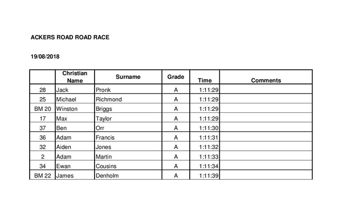 BM Race 1 Hosted by BMSC Ackers Rd 19.08.18 Results-page-001