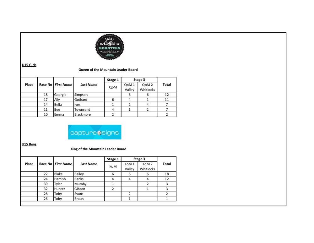 KoM & QoM Results-page-002
