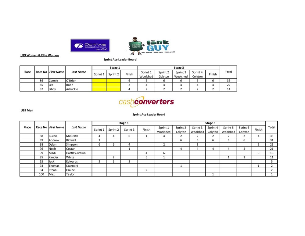 Sprint Results 2018-page-004