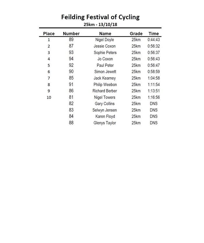 2018 25km Results