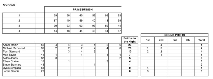 Week 2 Crit Results- 2