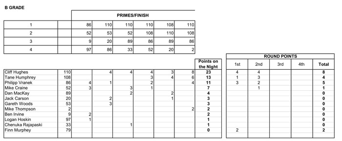 Week 2 Crit Results- 3