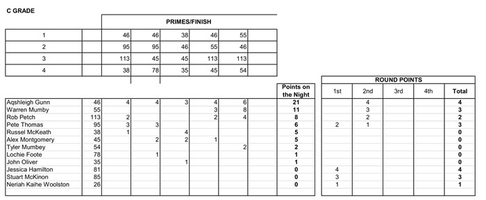 Week 2 Crit Results- 4