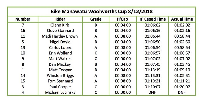 Woolworths Cup Results 08.12.18