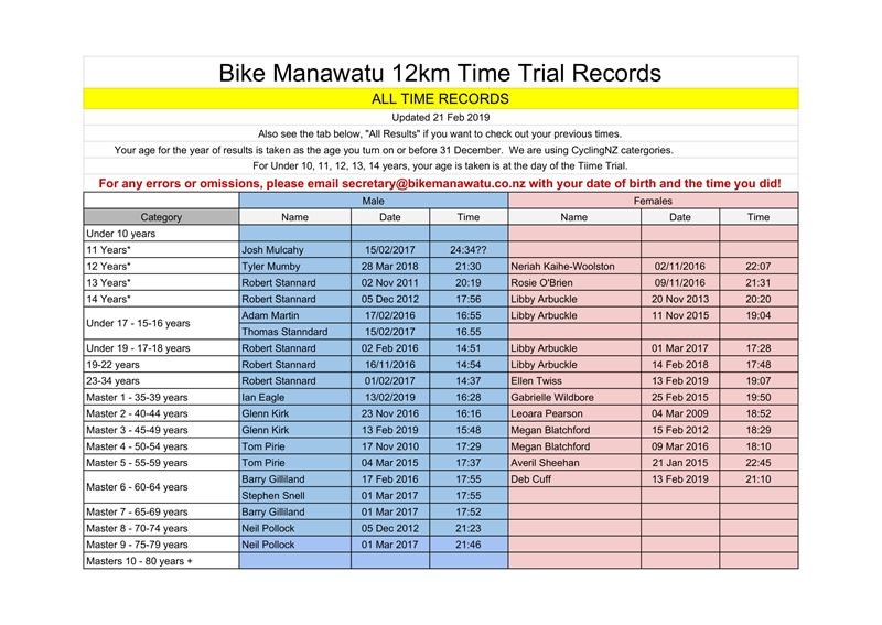 12km ITT - BikeManawatu Age Group Records - All Time-1 Updated 21 Feb 2019