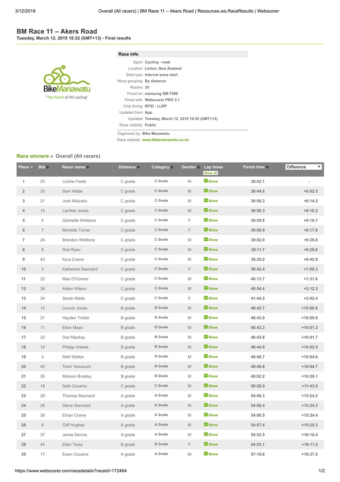 Overall (All racers) _ BM Race 11 – Akers Road _ Resources.ws.RaceResults _ Webscorer-1