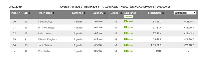 Overall (All racers) _ BM Race 11 – Akers Road _ Resources.ws.RaceResults _ Webscorer-2
