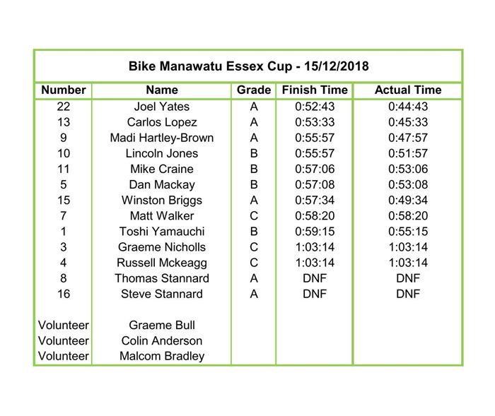 Essex Cup 15-12-2018