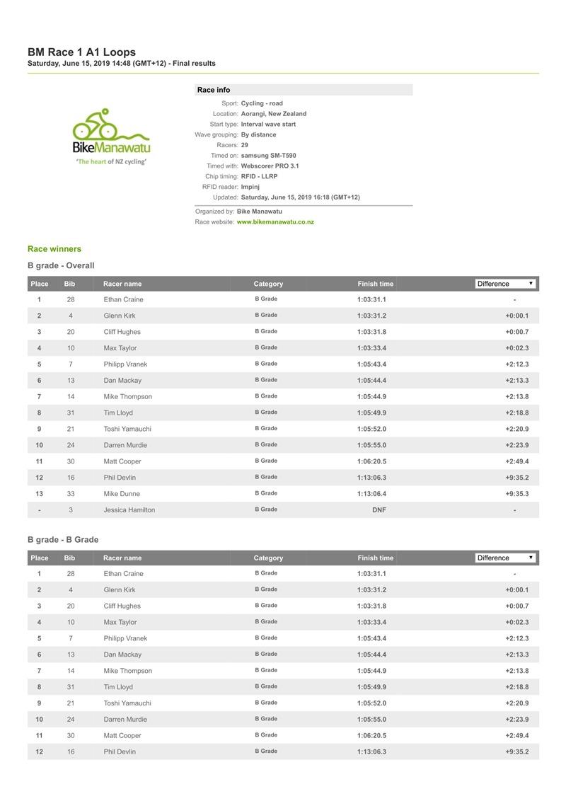 BM Race 1 A1 Loops _ Resources.ws.RaceResults _ Webscorer 15 June 2019-1