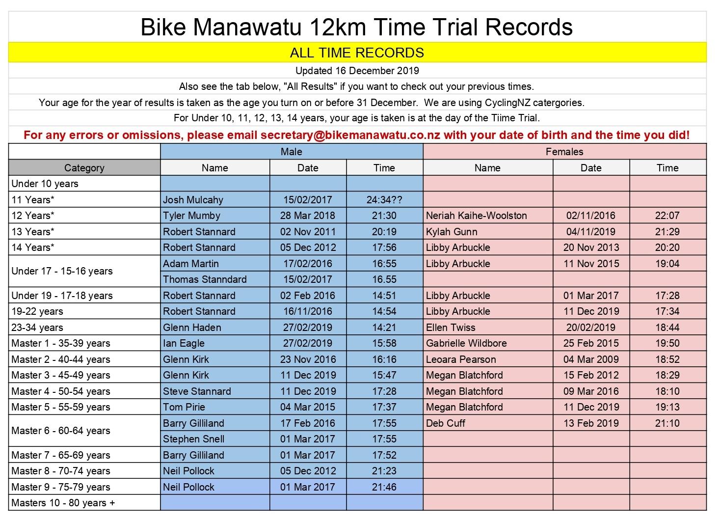 12km ITT - BikeManawatu Age Group Records as at 16 Dec 2019_page-0001.jpg