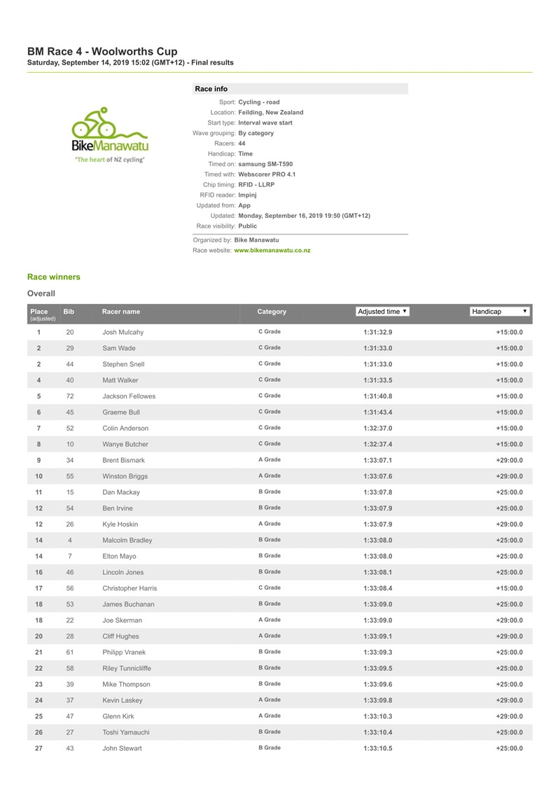 BM Race 4 - Woolworths Cup _ Resources.ws.RaceResults _ Webscorer-1