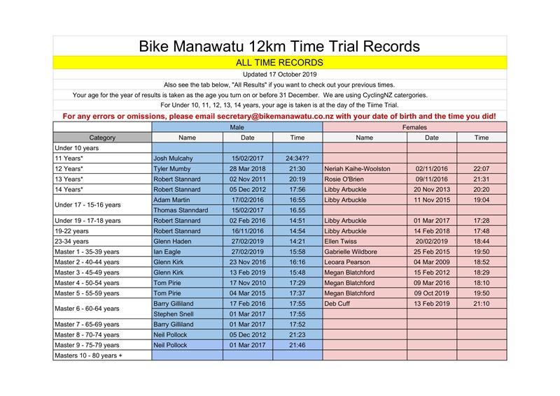 12km ITT - BikeManawatu Age Group Records 17 Oct 2019-1