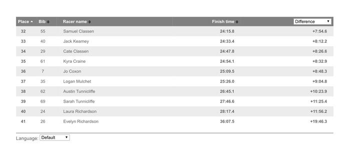Overall _ Bike Manawatu ITT - 23 Oct 2019 _ Race results _ Webscorer-2