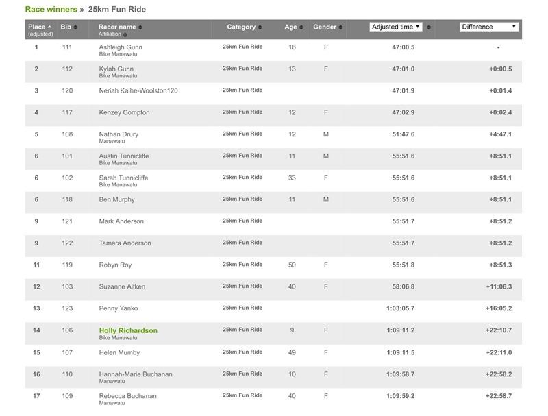 25km Fun Ride  RaceResults _ Webscorer-1_thumb[2]