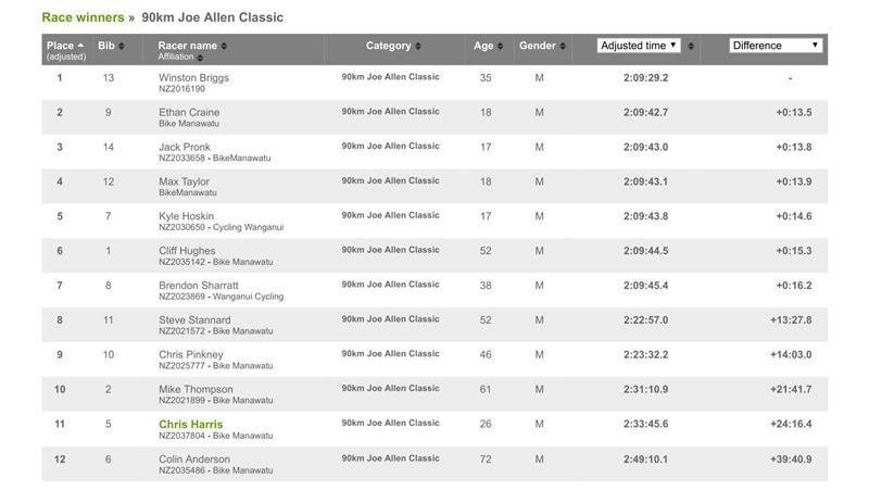 90km Joe Allen Classic Results _ Webscorer-1_thumb[2]