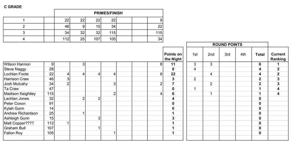 12 Nov Results-3