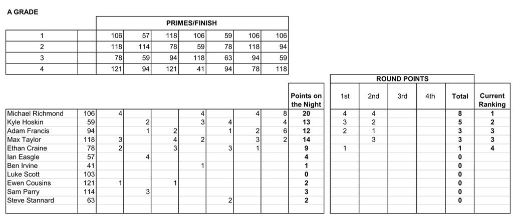 12 Nov Results-4