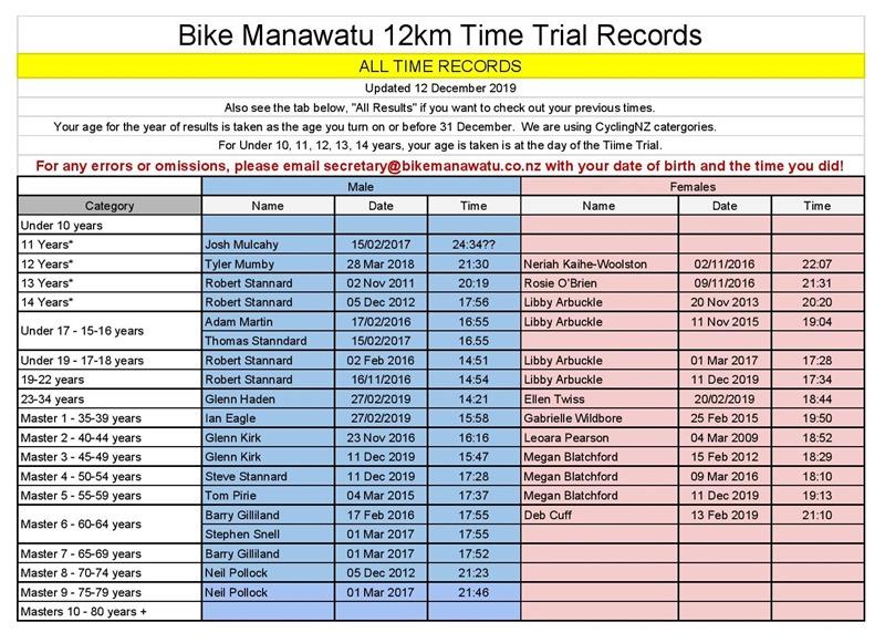 12km ITT - BikeManawatu Age Group Records - All Time