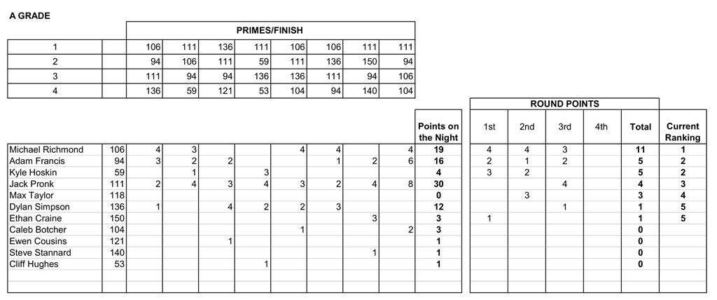 19 Nov Results-4