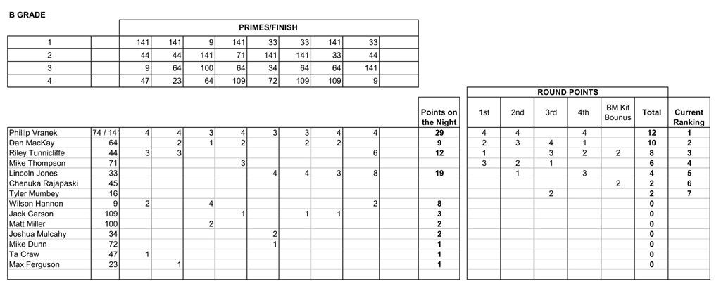 26 Nov Results-2