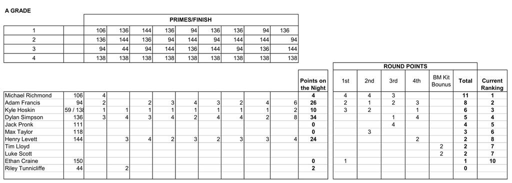 26 Nov Results-4