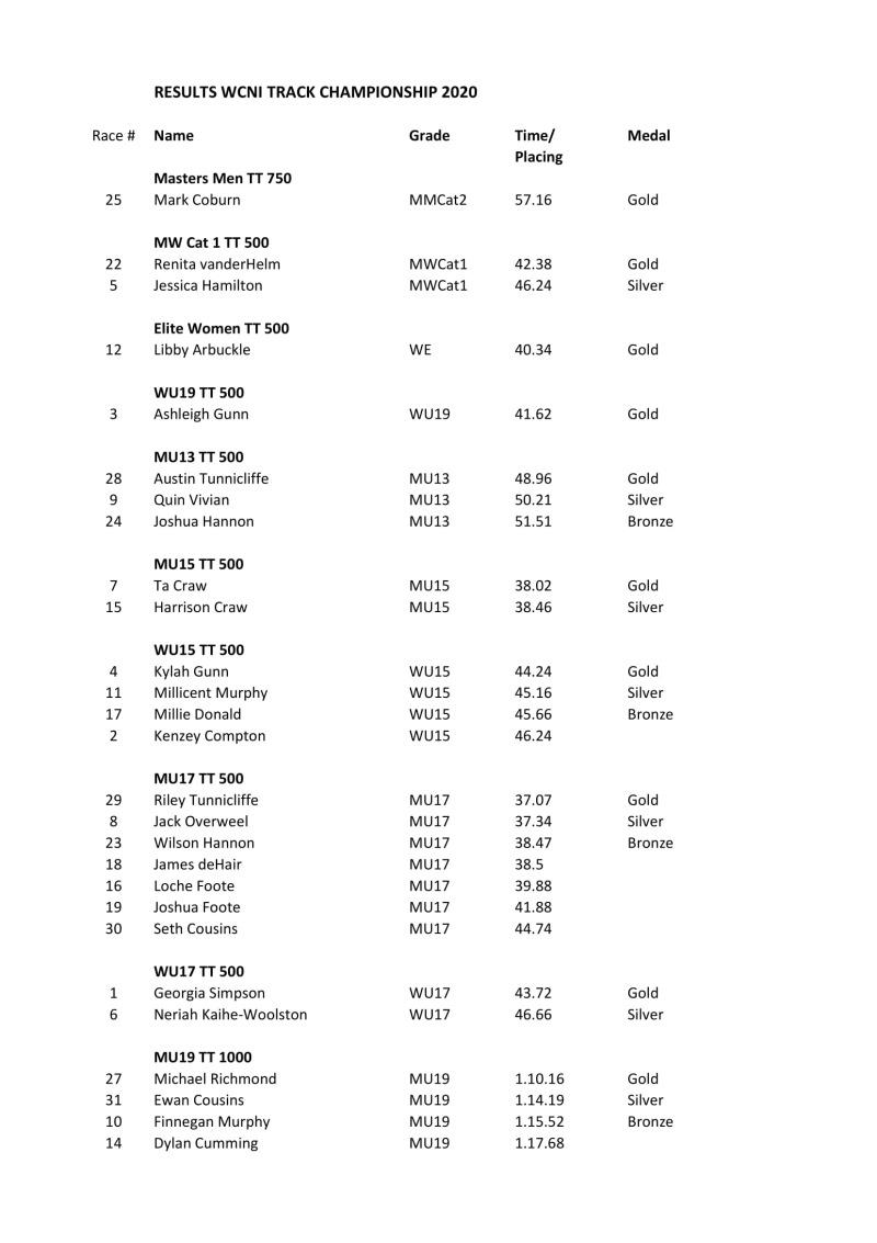 Results Centre Champs 2020 Publish-1