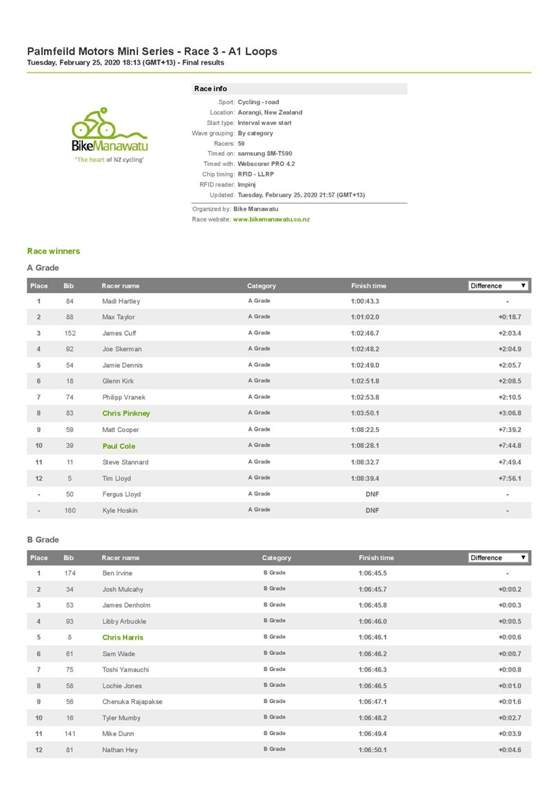 Palmfeild Motors Mini Series - Race 3 - A1 Loops _ Resources.ws.RaceResults _ Webscorer-page-001