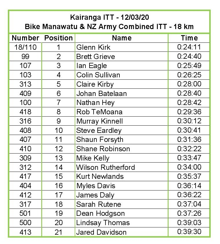 12 March 2020 Army Regionals 18km Kairanga ITT Results-page-001 (1).jpg
