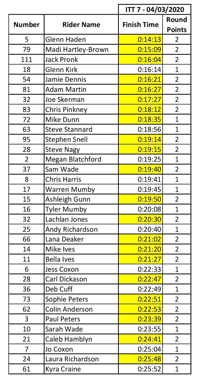 4 March 2020 ITT Points Results-page-001