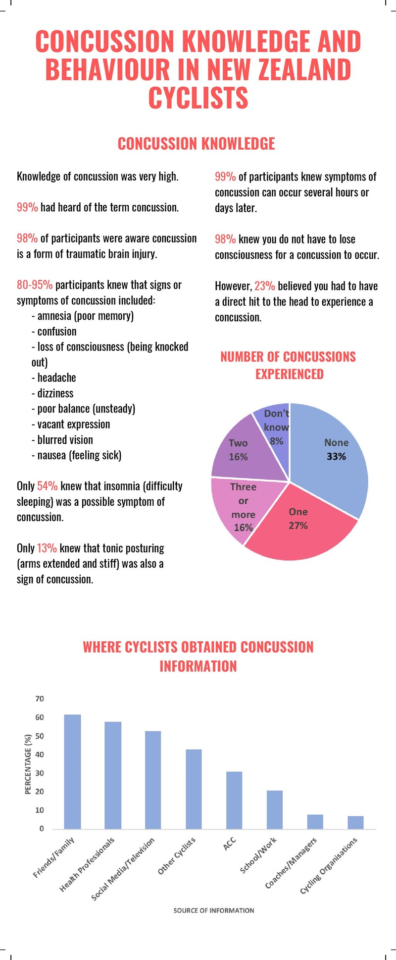 Concussion Dissertation Infographic-11-page-001