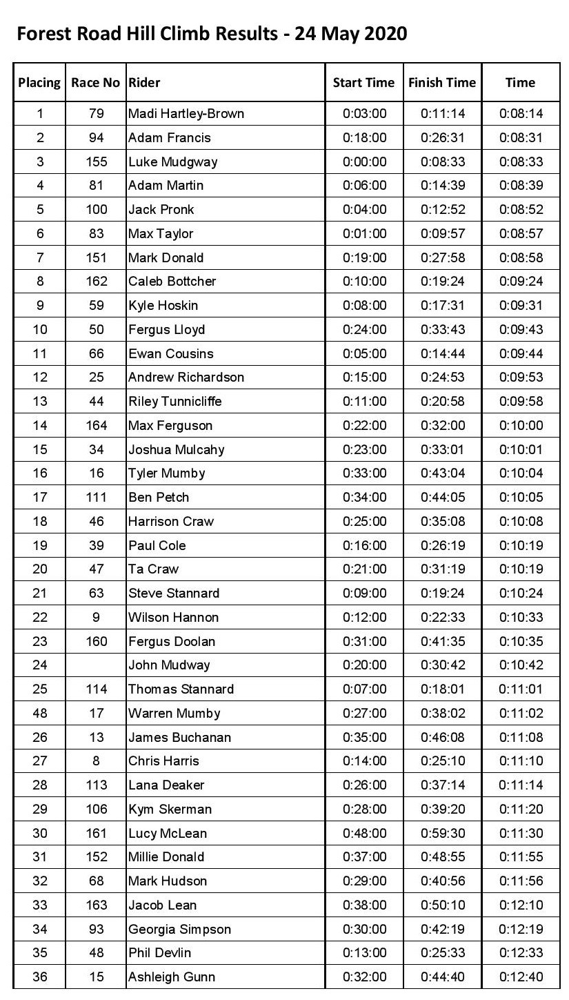 Forest Rd Hill Climb Results - 24.05.20-page-001