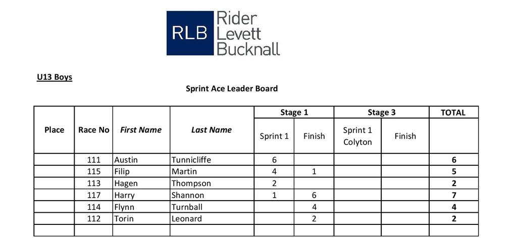 U13 Boys sprint stage 1-page-001