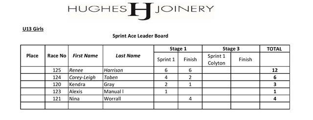 U13 girls sprint stage 1-page-001
