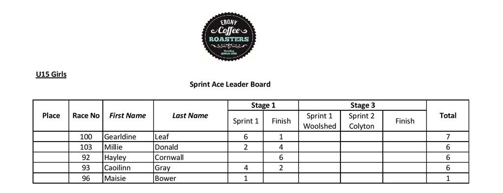 U15 girls sprint stage 1-page-001
