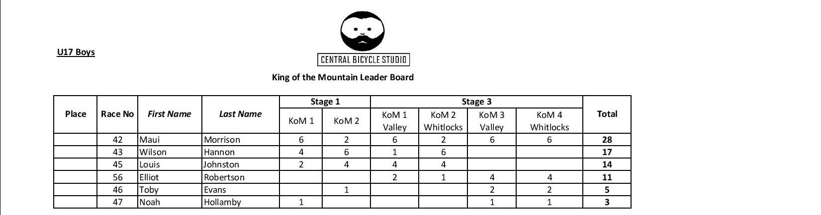 Overall KoM-page-003