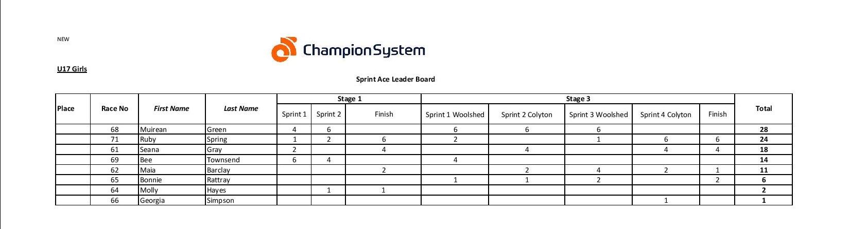 u17 girls sprint-page-001